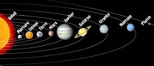 Les planetes du systeme solaire