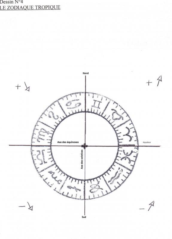 Zodiaque tropique